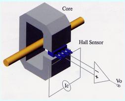 סנסור זרם המבוסס על HALL אפקט